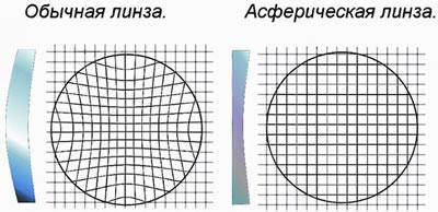Асферическая лупа